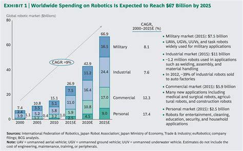latest research report shows  cagr  robotics