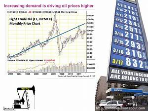 Nymex Oil Price History Chart Solar Energy Beyond The Hype