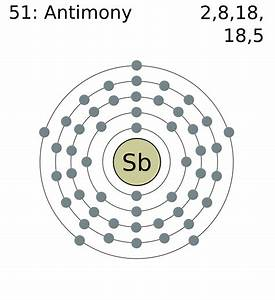 File:Electron shell 051 antimony.png - Wikimedia Commons