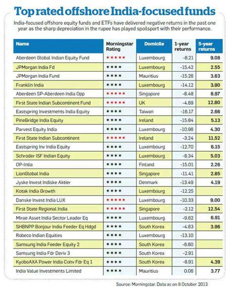 investment options  nris bank deposits stocks