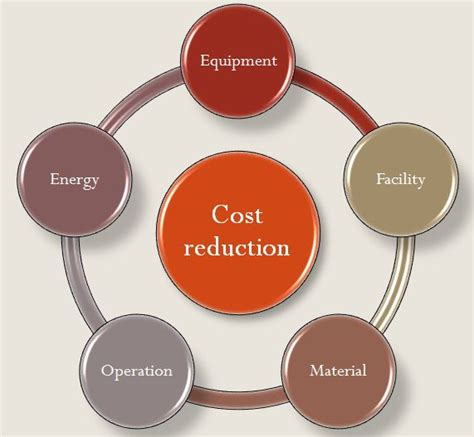 Cost Reduction | Powder Pharma Coating Inc.
