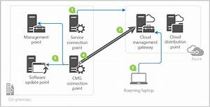 Plan For Cloud Management Gateway