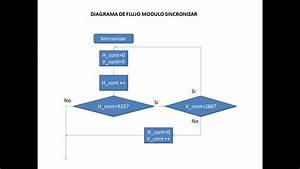 Proyecto Camara Digital 1  Diagrama De Flujo Modulo