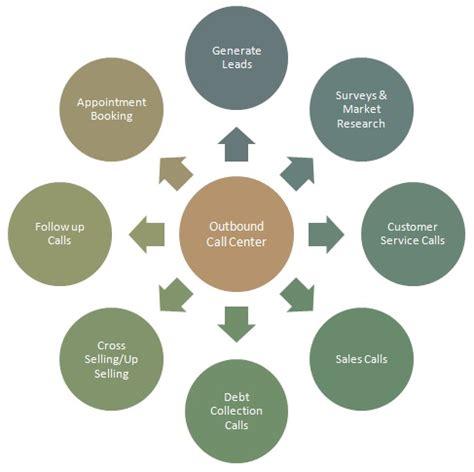 Outbound Call Centre Definition  Marketing Dictionary