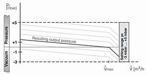 Pressure Regulators Frng Dungs