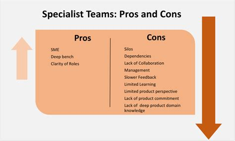 The 3 W S Of Building Your Agile Team What Who And When