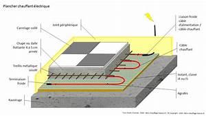 Prix Plancher Chauffant Electrique : plancher chauffant ~ Premium-room.com Idées de Décoration