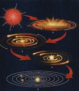 Aerospaceweb.org | Ask Us - Solar System Formation