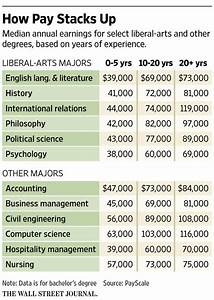 Good News Liberal-Arts Majors: Your Peers Probably Won't ...