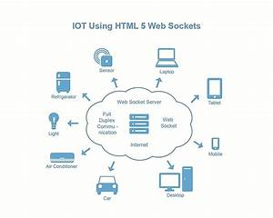 Html5 Web Socket For Internet Of Things  Iot