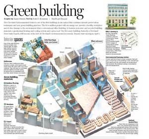 images of sustainable building materials search green building