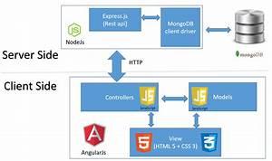 Web Blog  General   Crud Application Using Angularjs