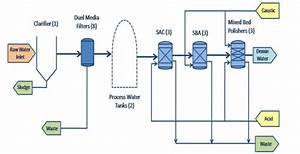 Water Treatment Process Flow Diagram Pdf