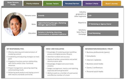 create  concrete buyer persona  templates