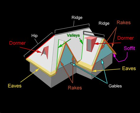 roofing components  terms