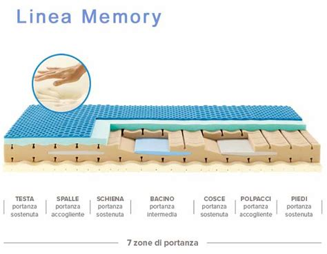 il materasso migliore il miglior materasso in commercio materassi memory o molle