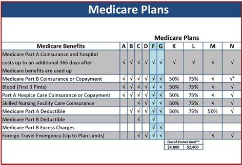 Medicare Supplement Plans 2018 - Medigap Plans Guide