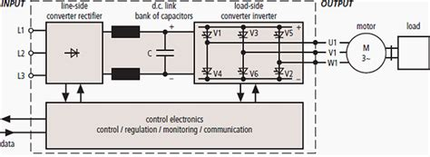 Surge Protection For Frequency Converters