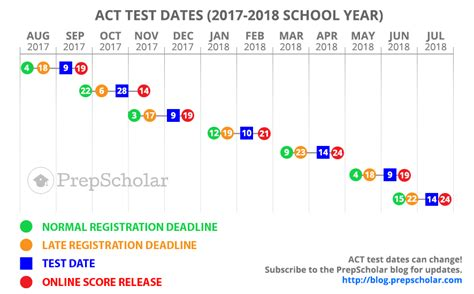act test full guide choosing