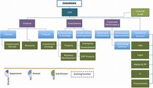 Organization Structure Of Company