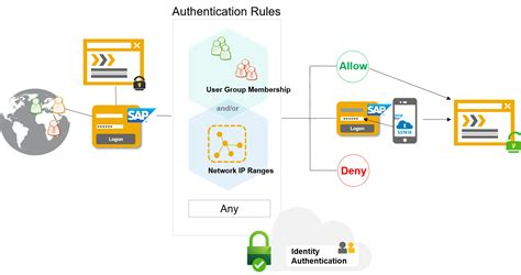 cloud authentication how to guides for sap cloud platform identity