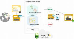 Sap For Dummies How To Define Risk Based Authentication Rules With Sap