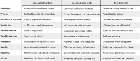 selecting  risk assessment tool    practicea