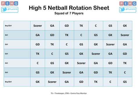 high  netball rotation cards  pehq teaching resources