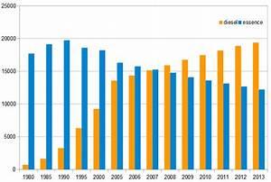 Nombre De Voiture En France : evolution du nombre de voitures diesel les chiffres sont issus de ccf ~ Maxctalentgroup.com Avis de Voitures