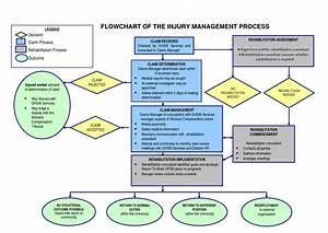 Incident Report Flowchart
