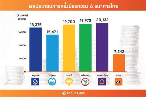 เผยผลกำไรสุทธิของ 6 ธนาคารไทยในช่วงครึ่งปีแรก 2019   Techsauce