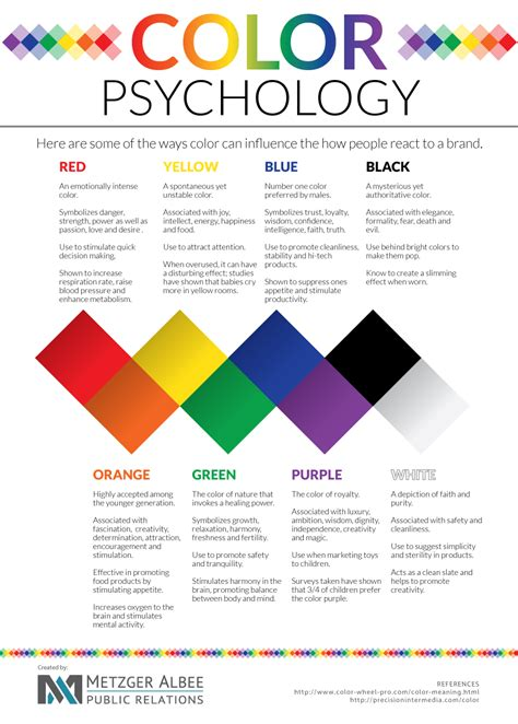 The Psychology Of Color In Marketing And Branding  Amici Global Solutions Pvt Ltd