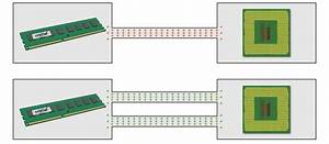 What Is Dual Channel Memory