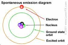 what atoms are made of and how they function as an energy