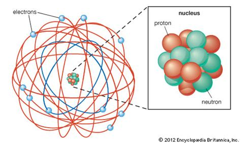 Rutherford atomic model   Britannica.com