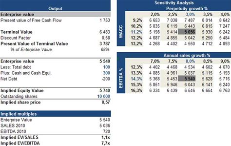 dcf template dcf model dcf valuation discounted flow analysis