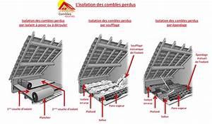 Isolation Des Combles Perdu : isolation combles et volumes ~ Dailycaller-alerts.com Idées de Décoration