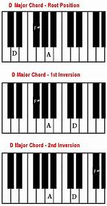 D Chord On Piano  U2013 How To Play A D Major Chord