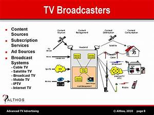 Tv Advertising Tutorial