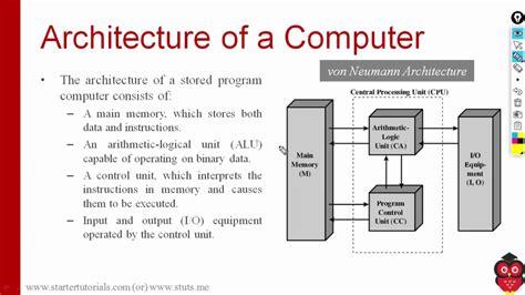 What Computer Block Diagram
