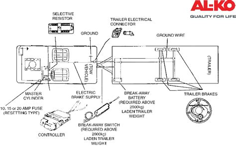 Electronic Brake Accessories