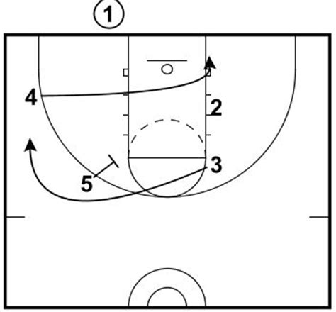 basketball plays blob    zone