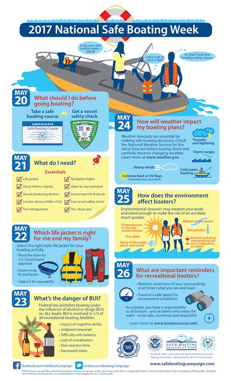 National Boating Safety by Cruise With Christine Pappin