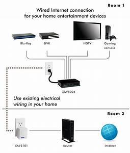 Amazon Com  Netgear Powerline 500 Mbps 4