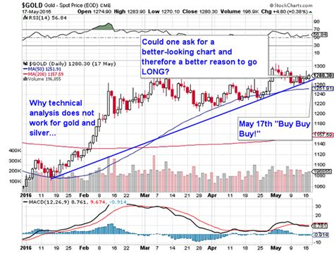 technical analysis   work  gold silver