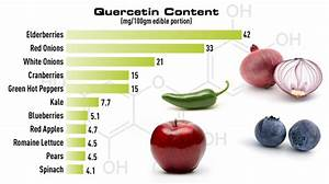 Quercetin is found naturally in apples, blueberries, red onions and ...  Sinusitis Quercetin