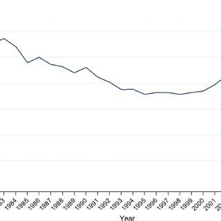 Age-adjusted incidence of hysterectomy, per 100 000 woman ...