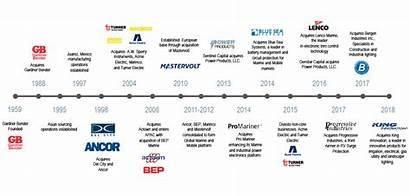 Timeline Power Llc