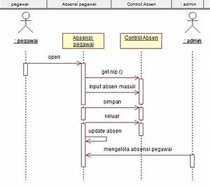 Sequence Diagram  Pegawai