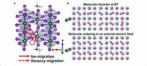 A  Schematic Of I  U2212   Vacancy Migration In Ohp And  B  Ma